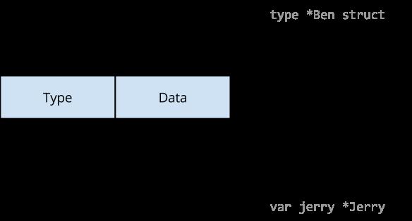 数据竞态的过程